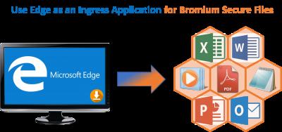 Edge as Ingress Application for Bromium