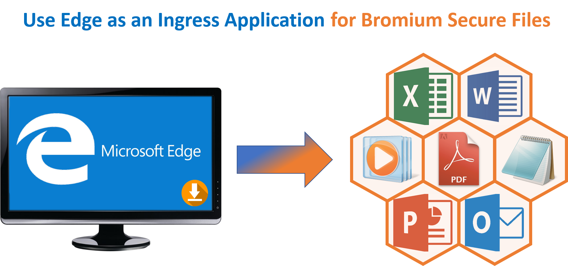 Edge as Ingress Application for Bromium