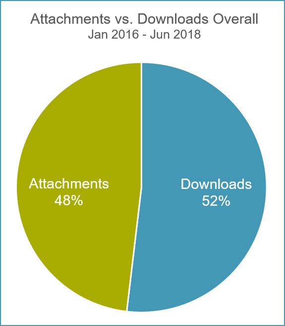 Bromium-Attachments-vs-Downloads-Overall