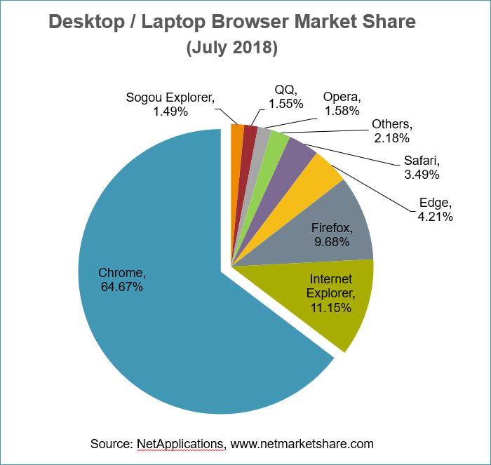 Bromium-Data-Talks-Browser-Market-Share-July-2018