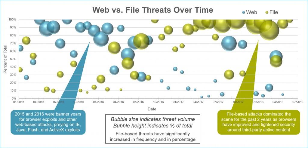 Bromium-Data-Talks-Web-vs-File-Based-Attacks-Over-Time