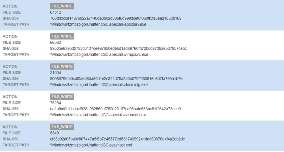 Cryptojacking attack behaviour analysis Monero cryptocurrency Bromium