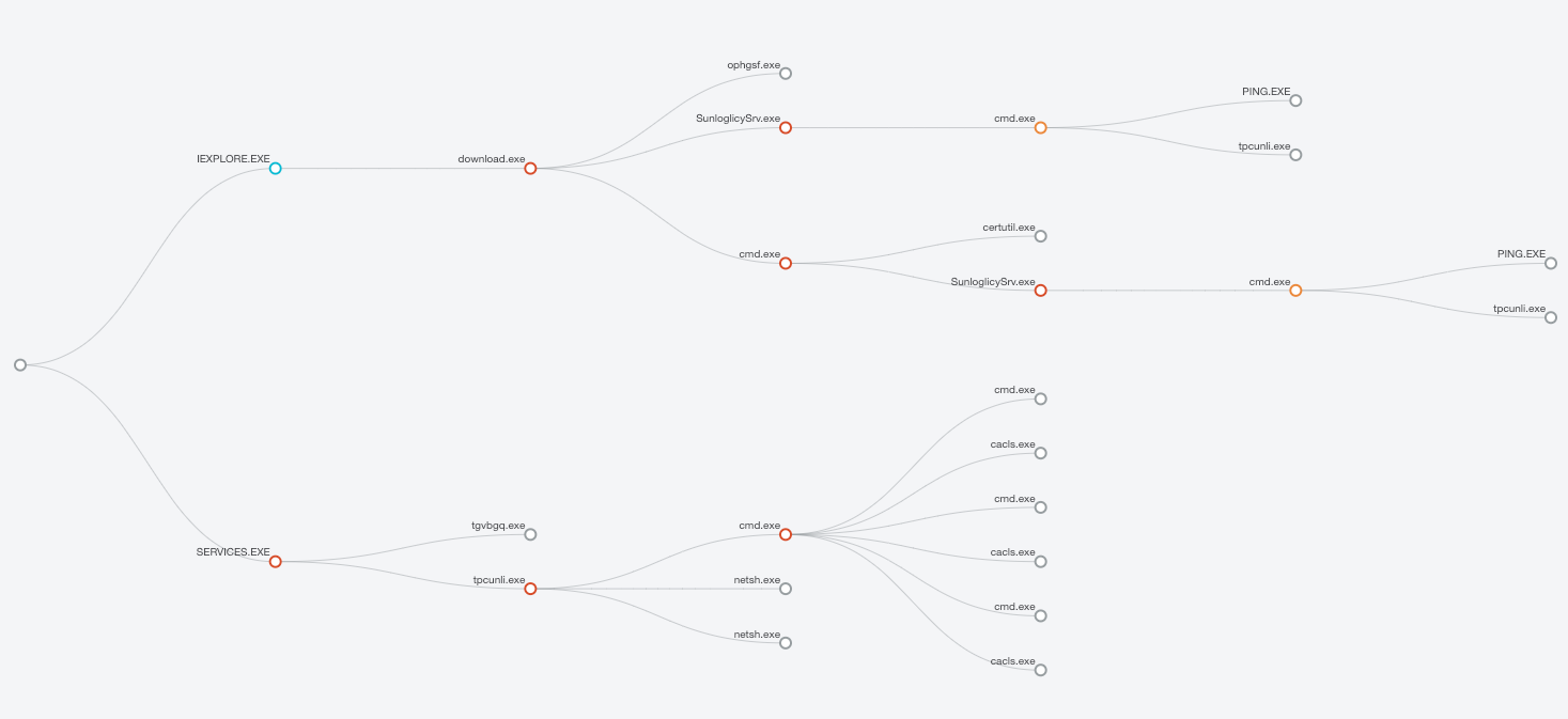 Figure 31 – Process interaction graph as viewed in Bromium Controller