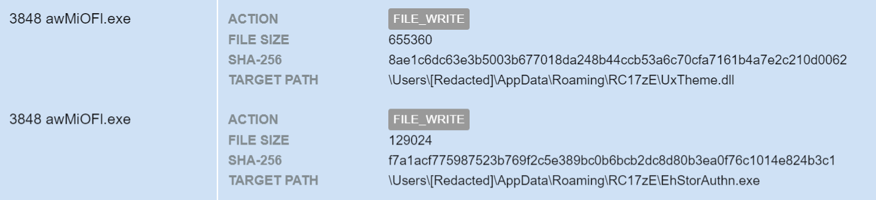 Figure10– File-write events for a malicious DLL and a Windows binary at the location %APPDATA%\RC17zE.