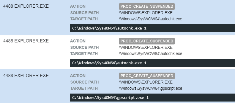 Figure 23- LegitimateWindows binaries launched from C:\Windows\Syswow64 in suspended mode with the argument1.