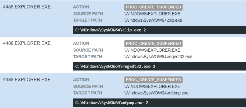 Figure 24- LegitimateWindows binaries launched from C:\Windows\Syswow64 in suspended mode withtheargument2.