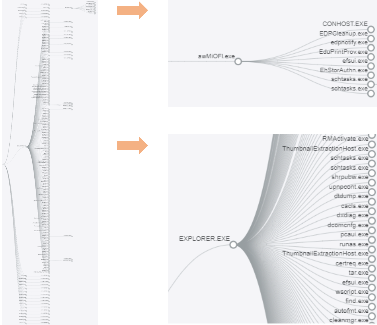 Figure 25- Processes spawned duringDridex'sinfection lifecycle.